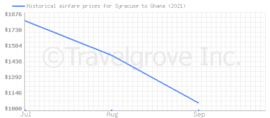 Price overview for flights from Syracuse to Ghana