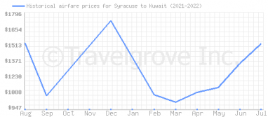 Price overview for flights from Syracuse to Kuwait