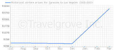 Price overview for flights from Syracuse to Los Angeles