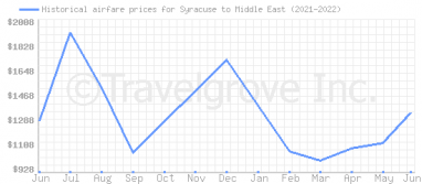 Price overview for flights from Syracuse to Middle East