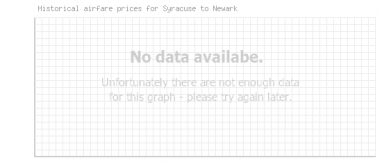 Price overview for flights from Syracuse to Newark