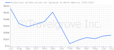 Price overview for flights from Syracuse to North America