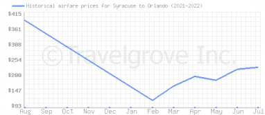 Price overview for flights from Syracuse to Orlando