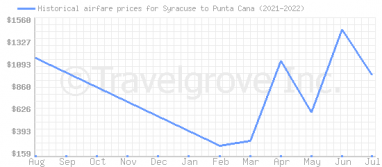 Price overview for flights from Syracuse to Punta Cana