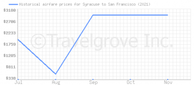 Price overview for flights from Syracuse to San Francisco