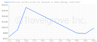 Price overview for flights from Syracuse to Santo Domingo