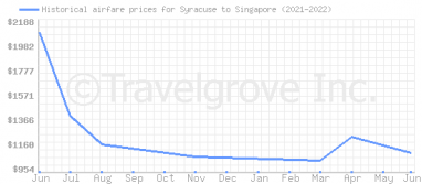 Price overview for flights from Syracuse to Singapore