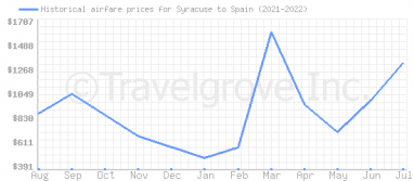 Price overview for flights from Syracuse to Spain