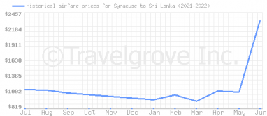 Price overview for flights from Syracuse to Sri Lanka