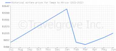 Price overview for flights from Tampa to Africa