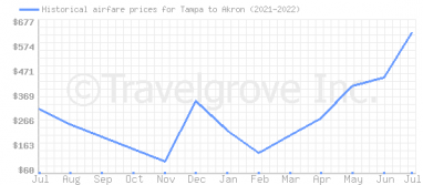 Price overview for flights from Tampa to Akron