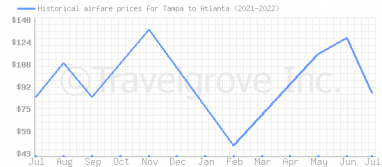 Price overview for flights from Tampa to Atlanta
