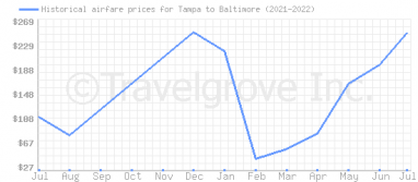 Price overview for flights from Tampa to Baltimore