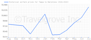 Price overview for flights from Tampa to Barcelona