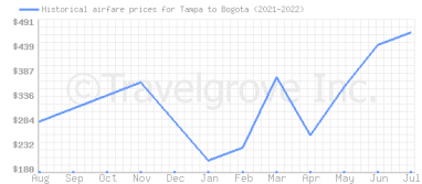 Price overview for flights from Tampa to Bogota