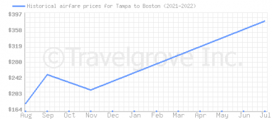 Price overview for flights from Tampa to Boston