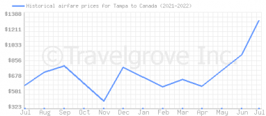 Price overview for flights from Tampa to Canada