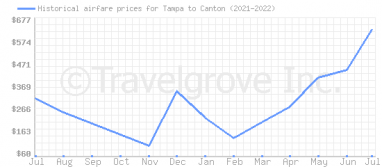 Price overview for flights from Tampa to Canton