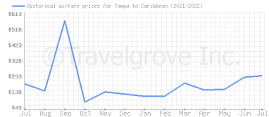 Price overview for flights from Tampa to Caribbean