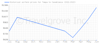 Price overview for flights from Tampa to Casablanca