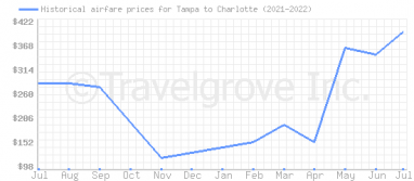 Price overview for flights from Tampa to Charlotte