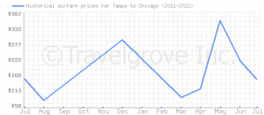 Price overview for flights from Tampa to Chicago