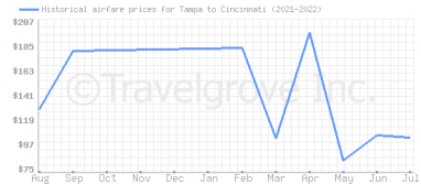 Price overview for flights from Tampa to Cincinnati