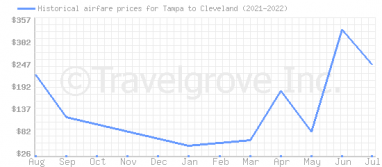 Price overview for flights from Tampa to Cleveland
