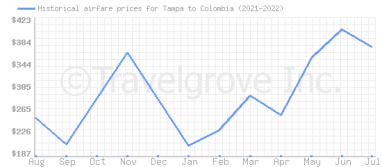 Price overview for flights from Tampa to Colombia