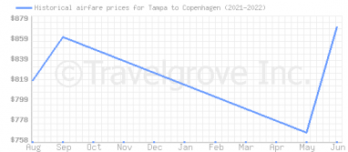 Price overview for flights from Tampa to Copenhagen
