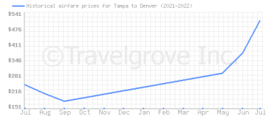 Price overview for flights from Tampa to Denver