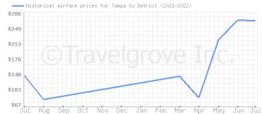 Price overview for flights from Tampa to Detroit