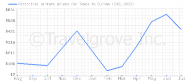 Price overview for flights from Tampa to Durham