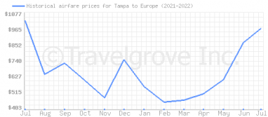 Price overview for flights from Tampa to Europe