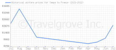 Price overview for flights from Tampa to France