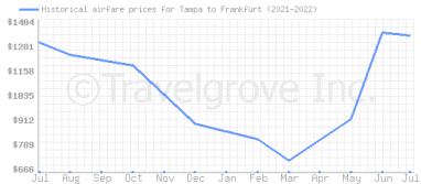 Price overview for flights from Tampa to Frankfurt