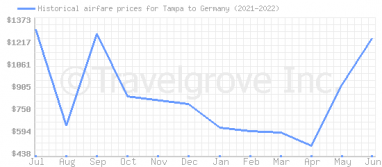 Price overview for flights from Tampa to Germany