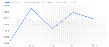 Price overview for flights from Tampa to Greensboro