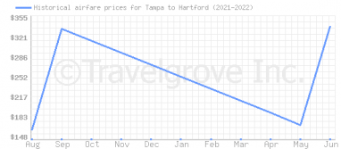 Price overview for flights from Tampa to Hartford