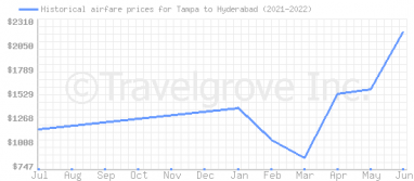 Price overview for flights from Tampa to Hyderabad