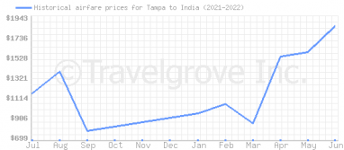 Price overview for flights from Tampa to India