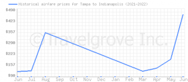 Price overview for flights from Tampa to Indianapolis