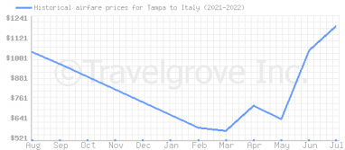 Price overview for flights from Tampa to Italy