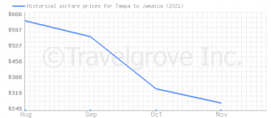 Price overview for flights from Tampa to Jamaica