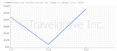 Price overview for flights from Tampa to Kansas City