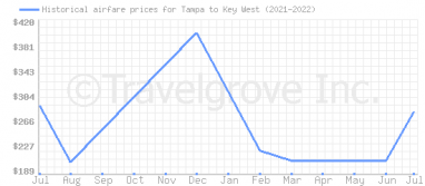 Price overview for flights from Tampa to Key West
