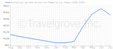 Price overview for flights from Tampa to Las Vegas