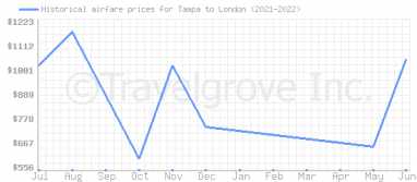 Price overview for flights from Tampa to London