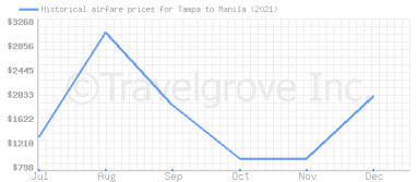 Price overview for flights from Tampa to Manila
