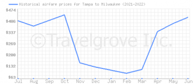 Price overview for flights from Tampa to Milwaukee